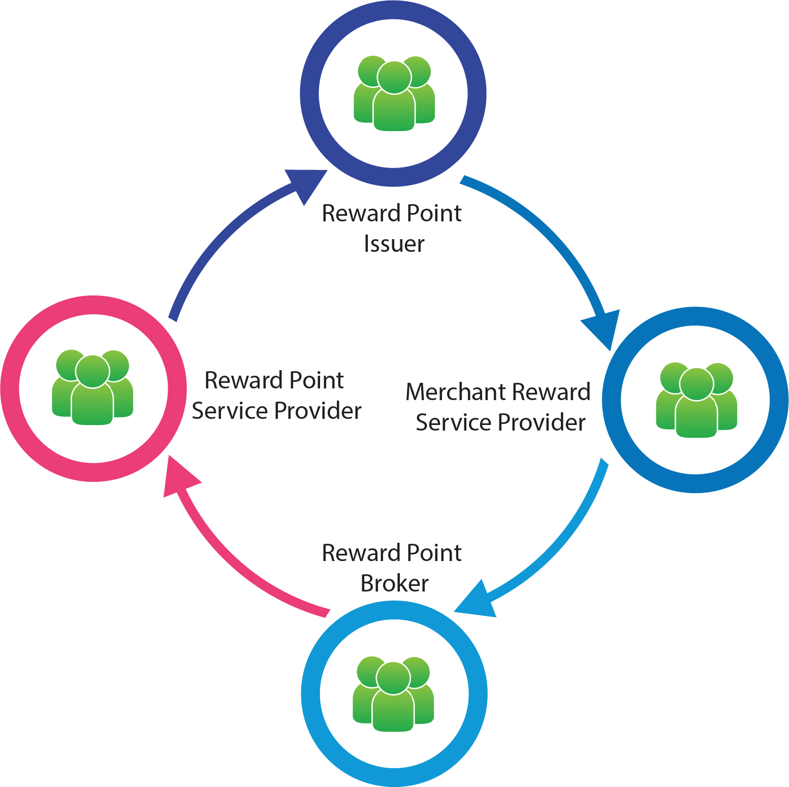 Reward Point Issuer - Reward point program owner. Win/Win partner of our platform |                  Merchant Reward Service Provider - Provide points issuance and operation platform services for merchants |                 Reward Point Broker - Provide services between reward program owner such as coupon purchase and point exchange |                 Reward Point Service Provider - Provide reward point owner / consumers value added services involving multiple reward programs (e.g. reward points sharing) |                 AsiaTop Loyalty | ecosystem | characters | benefits